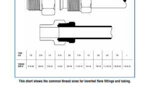 INVERTED-FLARE-FITTINGS